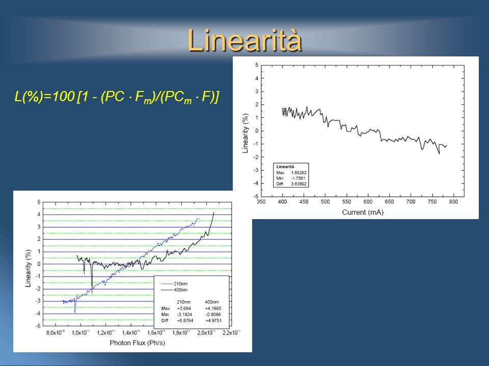 Linearità L(%)=100 [1 - (PC ⋅ Fm)/(PCm ⋅ F)]